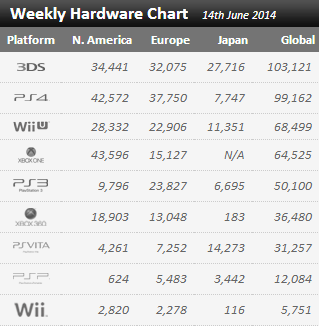 Недельные цифры продаж консолей по версии VGchartz с 7 июня по 14 июня ! Йоу ! 3DS на первом месте ! - Изображение 1