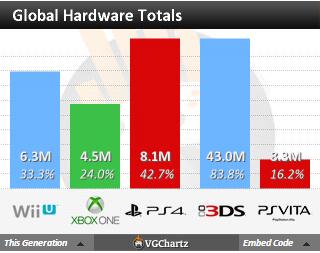 Общие продажи некстген консолей на 31 мая. - Изображение 1