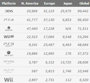 Недельные цифры продаж консолей по версии VGchartz с 14 июня по 21! Продажи снижаются. Затишье. - Изображение 1