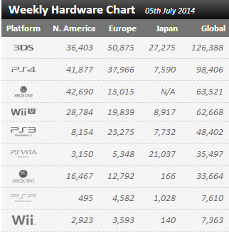Недельные цифры продаж консолей по версии VGchartz с 28 июня по 5 июля! 3DS порабощает мир! - Изображение 1