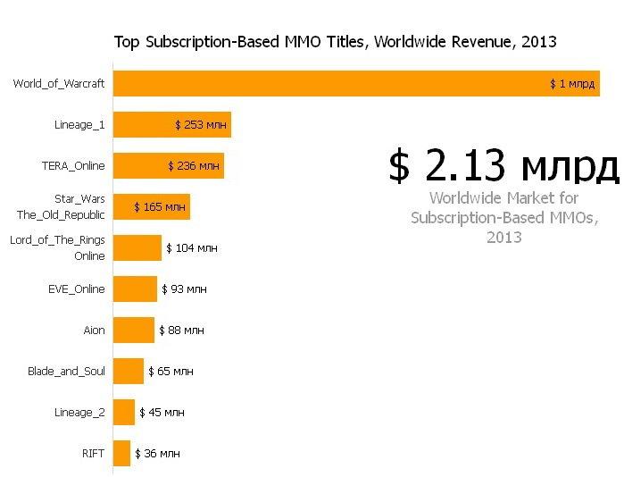 Мировые доходы 10 крупнейших MMOG за 2013 составили $2,8 млрд - Изображение 2