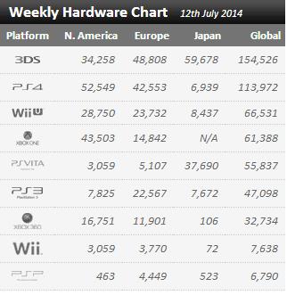 Недельные цифры продаж консолей по версии VGchartz с  5 июля по 12 июля! 3DS продолжает лидировать! - Изображение 1