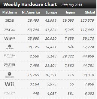 Недельные цифры продаж консолей по версии VGchartz с 12 июля по 19 июля!  - Изображение 1