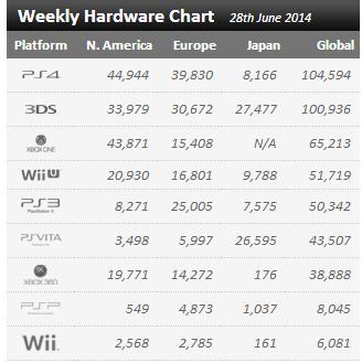 Недельные цифры продаж консолей по версии VGchartz с 21 июня по 28. Все вернулось на круги своя. - Изображение 1