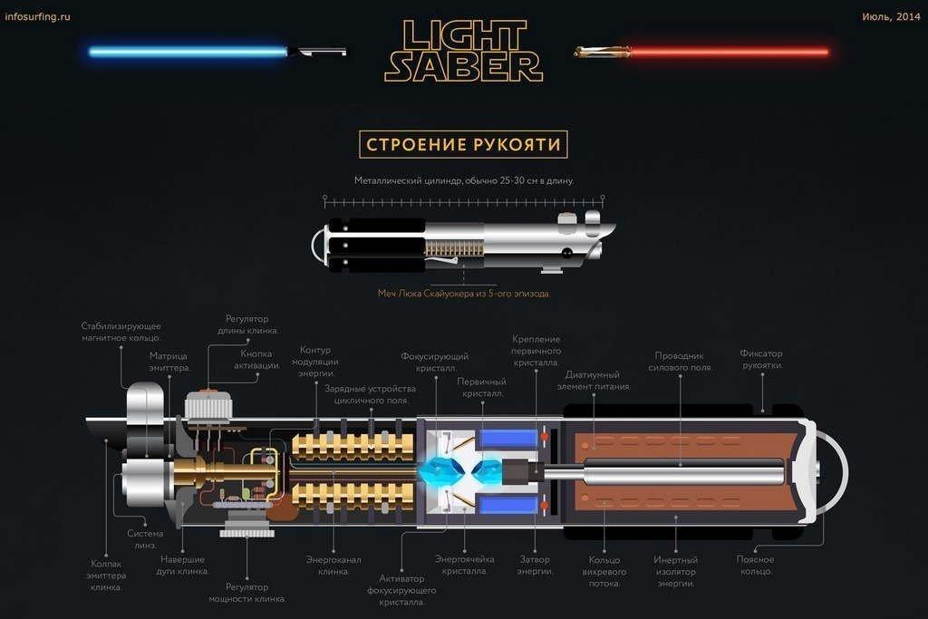 Как сделать световой меч джедая настоящий