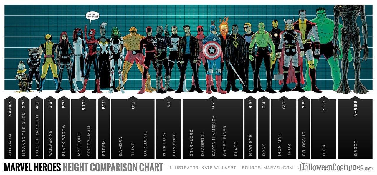 Рост супергероев Marvel  - Изображение 1