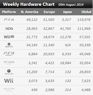 Недельные цифры продаж консолей по версии VGchartz с 2 августа по 9 августа ! Все на своих местах. - Изображение 1