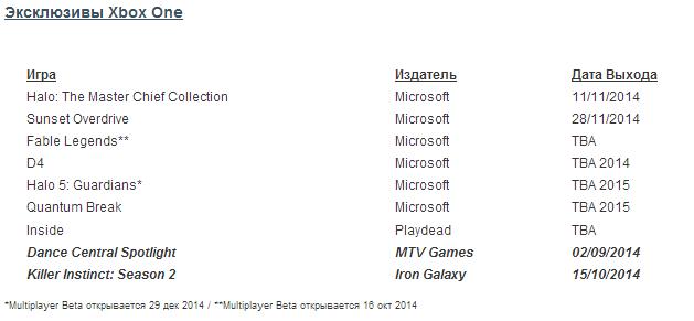 Список предстоящих к выходу официально подтвёржденных проектов для платформ X1, 360, PS4, PS3, PC, N - Изображение 6
