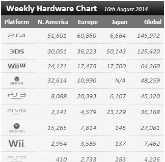 Недельные продажи консолей по версии VGchartz с  9 августа по 16 августа! Боль и унижение Майкрософт - Изображение 1