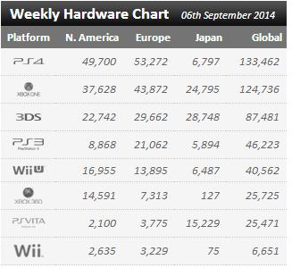 Недельные продажи консолей по версии VGchartz с 30 августа по 6 сентября ! Точные данные :))) - Изображение 1