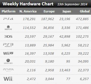 Недельные продажи консолей по версии VGchartz с 6 сентября по 13 сентября ! ФАТАЛИТИ ! - Изображение 1