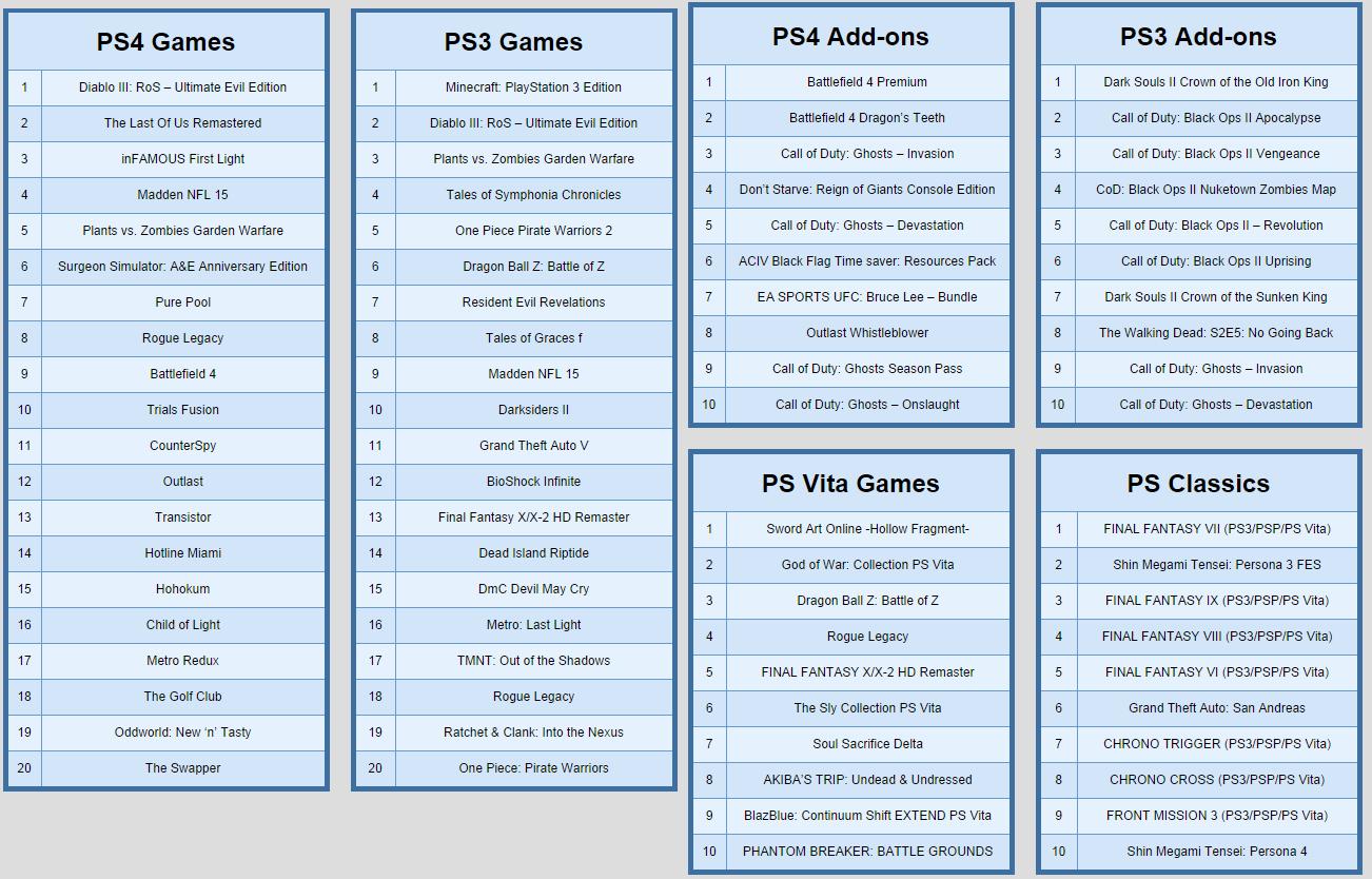 Топ-селлеры для PlayStation за август 2014 - Изображение 1