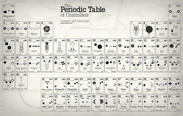 Слегка устаревшая, но все равно прикольная таблица Полный размер тут  - Изображение 1