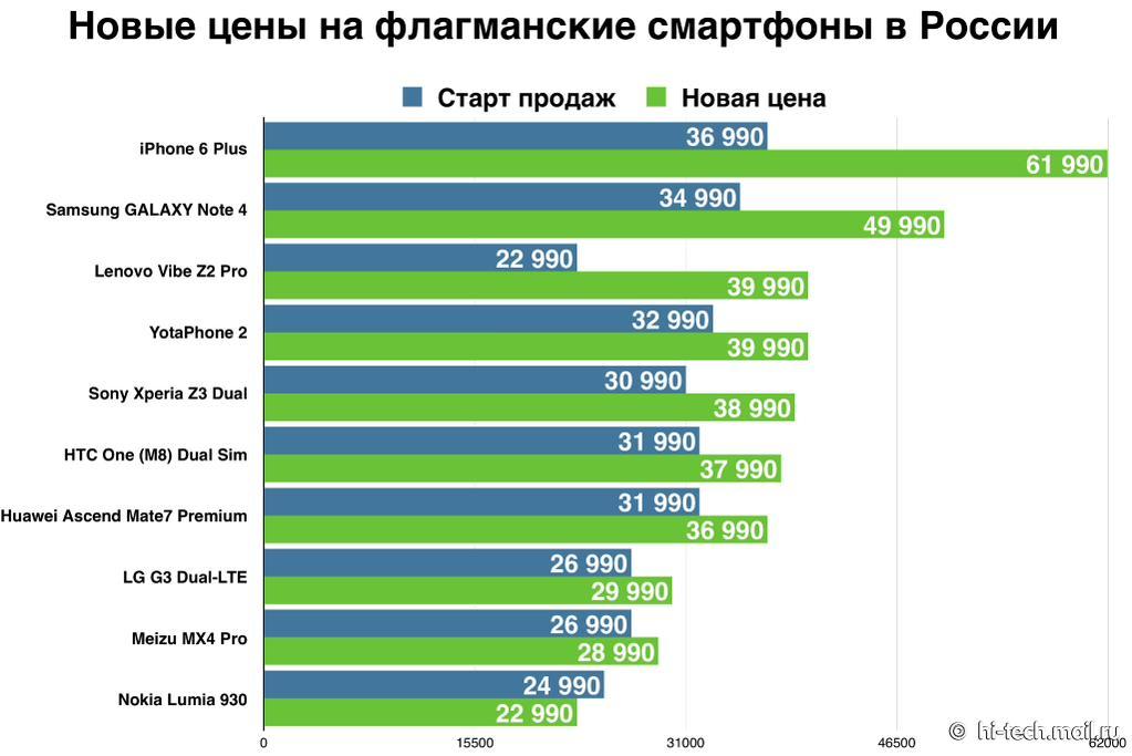 Lumia Denim и самые доступные флагманы - Изображение 5