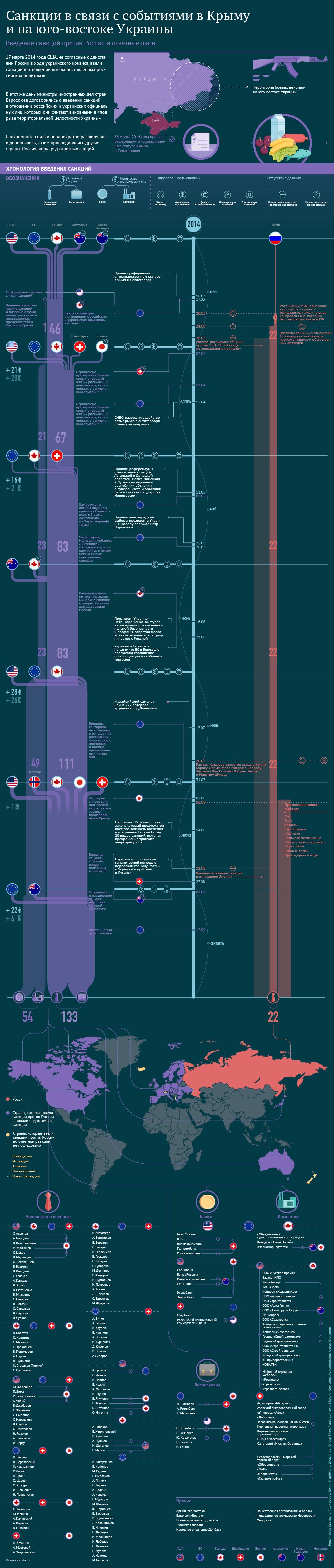 Хронология введения санкций - Изображение 1