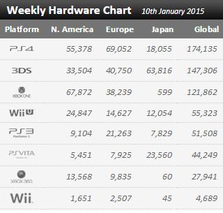 Недельные продажи консолей по версии VGchartz с 3 по 10 января! Зимний сон индустрии... - Изображение 1