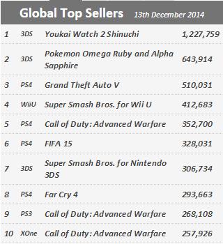 Недельные продажи консолей по версии VGchartz с 6 по 13 декабря ! Туц-туц-туц. - Изображение 2
