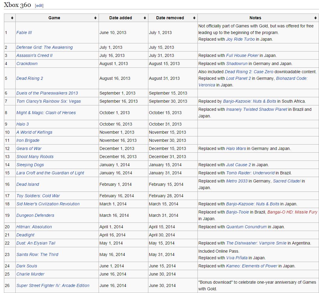 Игры отданные по подпискам Playstation Plus и Xbox Live Gold за все время. - Изображение 11
