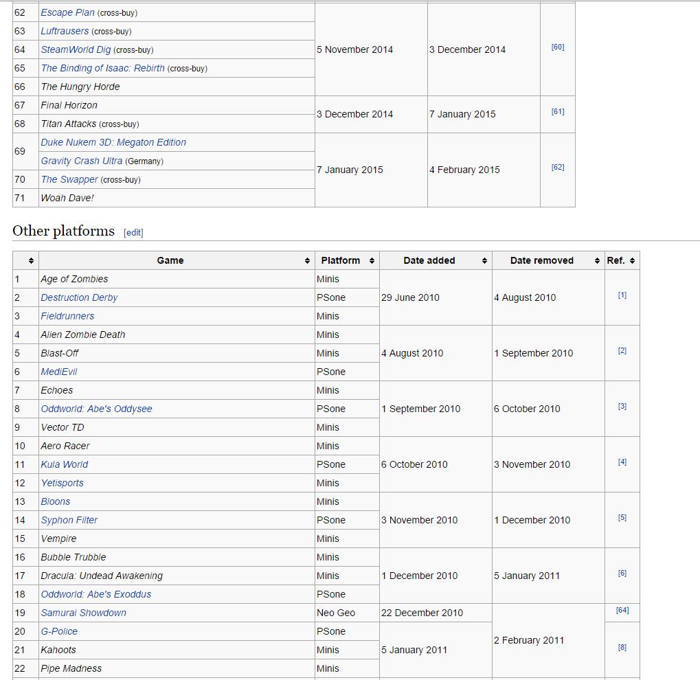 Игры отданные по подпискам Playstation Plus и Xbox Live Gold за все время. - Изображение 8