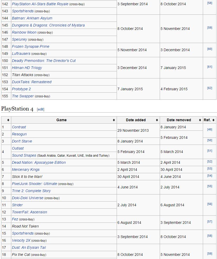 Игры отданные по подпискам Playstation Plus и Xbox Live Gold за все время. - Изображение 5