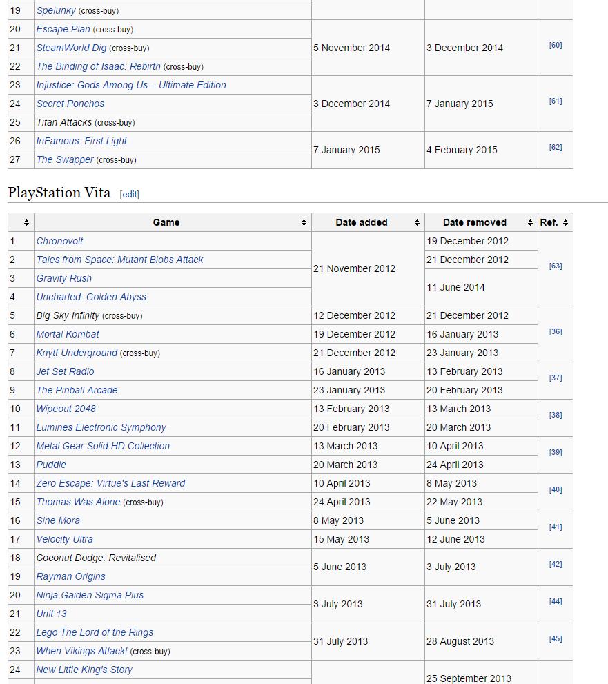Игры отданные по подпискам Playstation Plus и Xbox Live Gold за все время. - Изображение 6