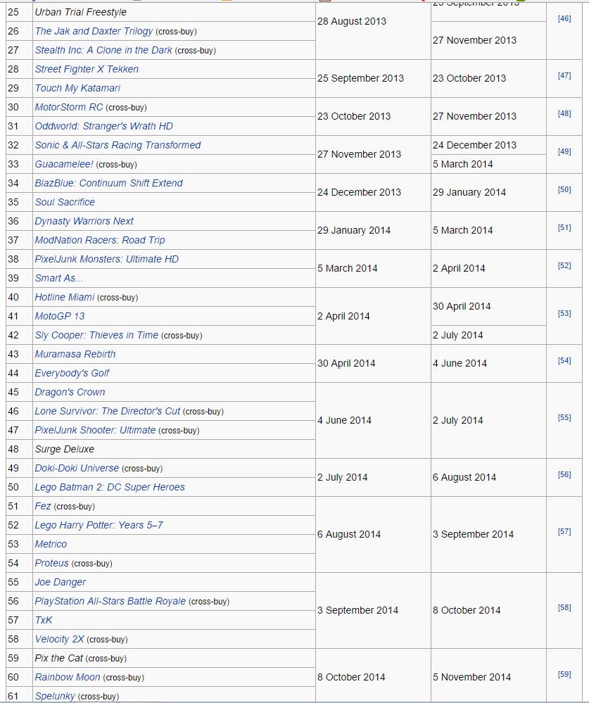 Игры отданные по подпискам Playstation Plus и Xbox Live Gold за все время. - Изображение 7