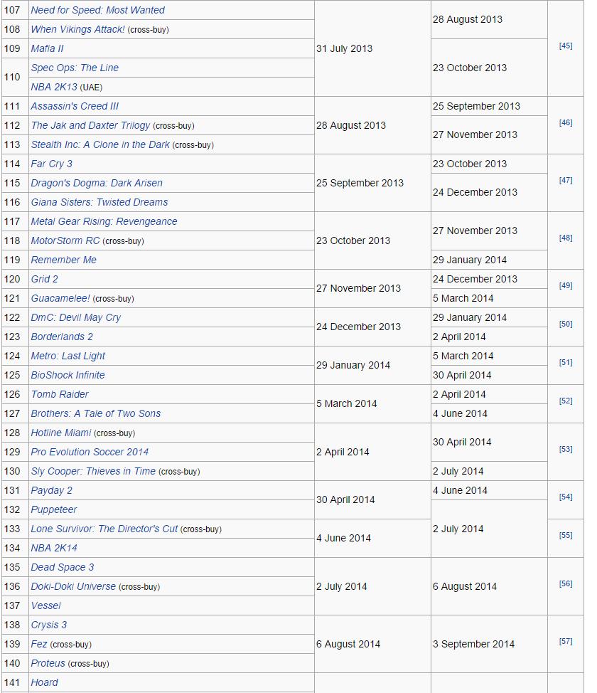 Игры отданные по подпискам Playstation Plus и Xbox Live Gold за все время. - Изображение 4