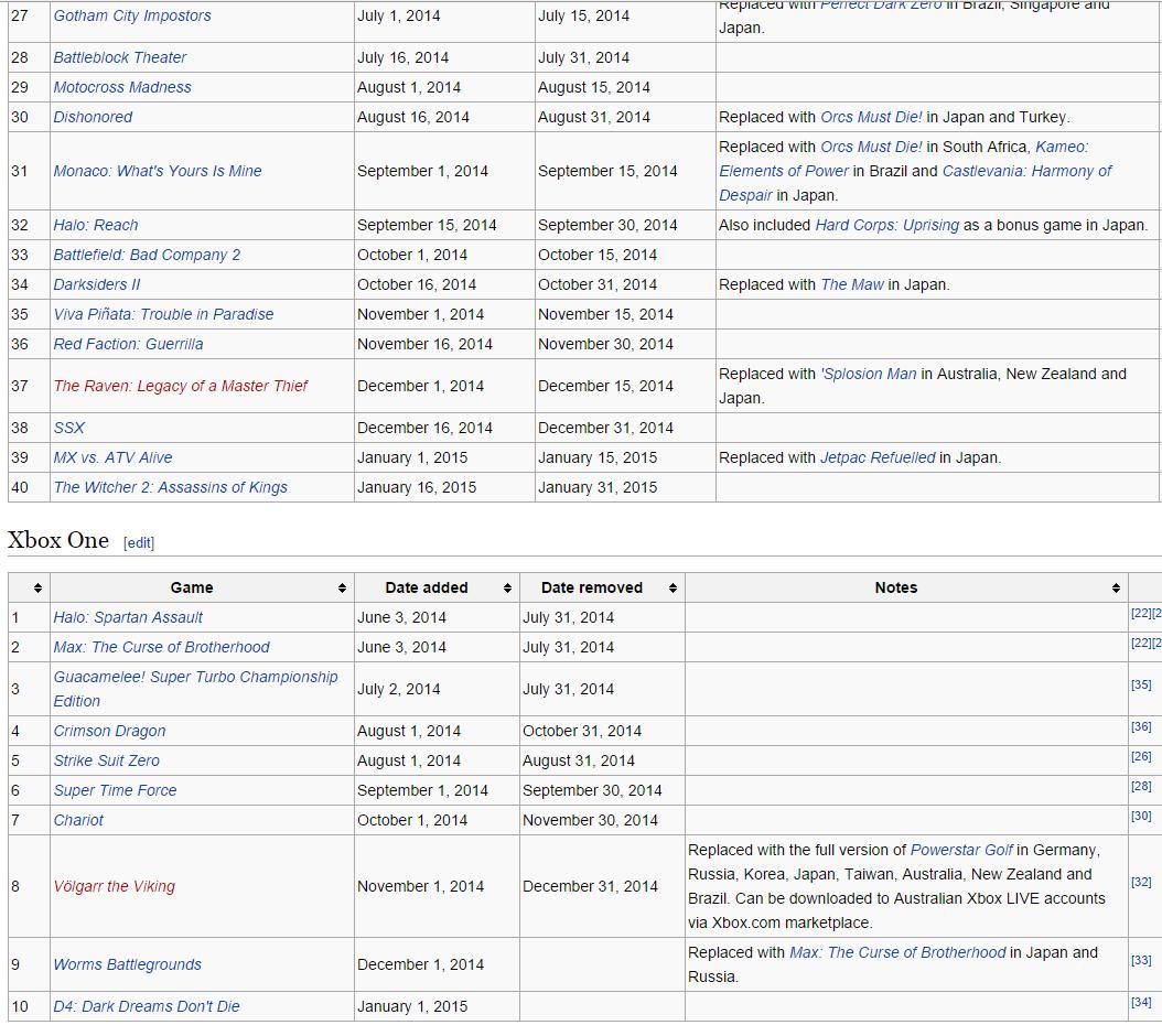 Игры отданные по подпискам Playstation Plus и Xbox Live Gold за все время. - Изображение 12