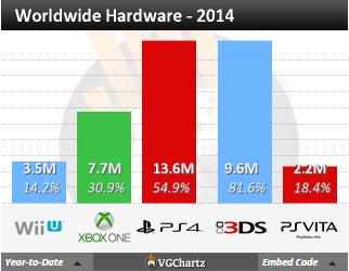 Недельные продажи консолей по версии VGchartz с 20 по 27 декабря ! Празднички заканчиваются ! - Изображение 3