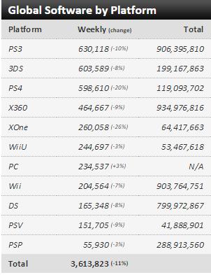 Недельные чарты продаж консолей по версии VGChartz с 8 по 15 августа! Тишина... - Изображение 3