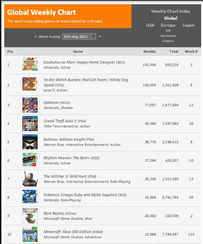 Недельные чарты продаж консолей по версии VGChartz с 8 по 15 августа! Тишина... - Изображение 2