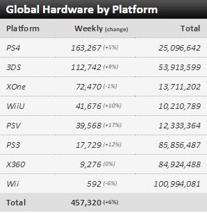 Недельные чарты продаж консолей по версии VGChartz с 8 по 15 августа! Тишина... - Изображение 1