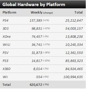 Недельные чарты продаж консолей по версии VGChartz с 15 по 22 августа! Super Robot Wars Bx... - Изображение 1