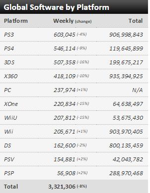 Недельные чарты продаж консолей по версии VGChartz с 15 по 22 августа! Super Robot Wars Bx... - Изображение 3