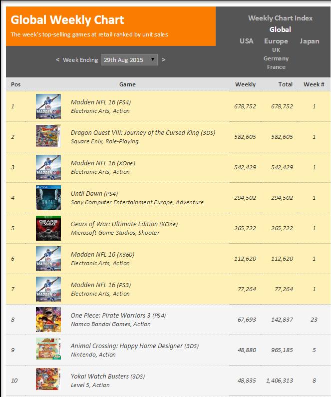 Недельные чарты продаж консолей по версии VGChartz с 22 по 29 августа! Gears of War и Until Dawn! - Изображение 2