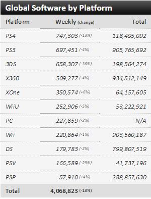 Недельные чарты продаж консолей по версии VGChartz с 1 по 8 августа! Релиз Rare Replay ! - Изображение 3