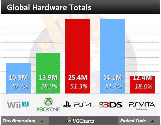 Недельные чарты продаж консолей по версии VGChartz с 1 по 8 августа! Релиз Rare Replay ! - Изображение 5