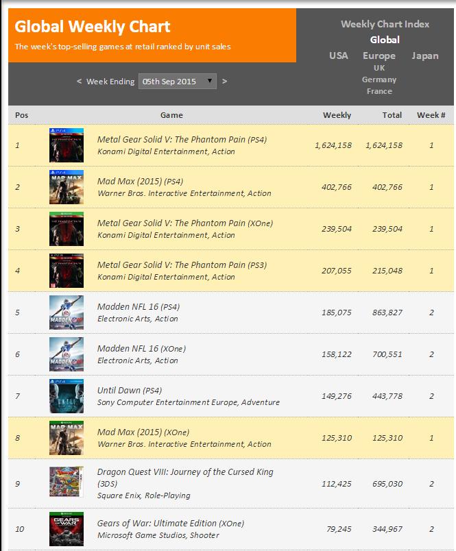 Недельные чарты продаж консолей по версии VGChartz с 29 августа по 5 сентября! MGS V и Mad Max! - Изображение 2