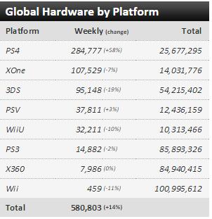 Недельные чарты продаж консолей по версии VGChartz с 29 августа по 5 сентября! MGS V и Mad Max! - Изображение 1
