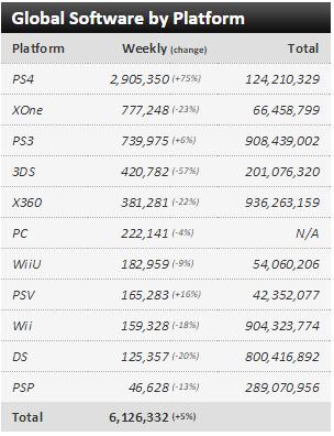Недельные чарты продаж консолей по версии VGChartz с 29 августа по 5 сентября! MGS V и Mad Max! - Изображение 3
