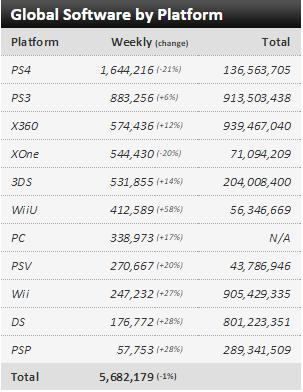 Недельные чарты продаж консолей по версии VGChartz с 10 по 17 октября! Неделя без громких релизов! - Изображение 3