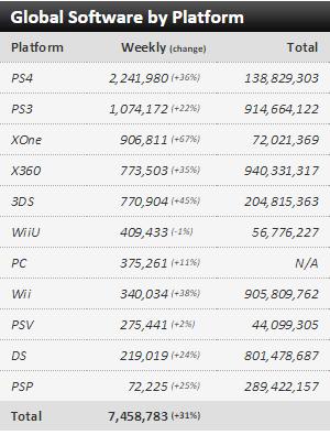 Недельные чарты продаж консолей по версии VGChartz с 17 по 24 октября! Assassin's Creed Syndicate! - Изображение 3