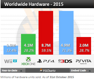 Недельные чарты продаж консолей по версии VGChartz с 17 по 24 октября! Assassin's Creed Syndicate! - Изображение 4