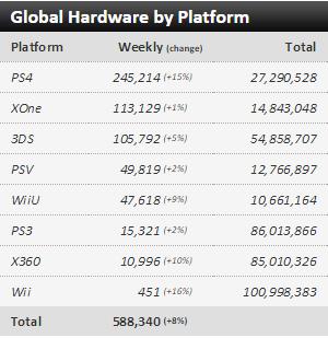Недельные чарты продаж консолей по версии VGChartz с 17 по 24 октября! Assassin's Creed Syndicate! - Изображение 1
