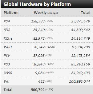 Недельные чарты продаж консолей по версии VGChartz с 5 по 12 сентября ! S.Mario Maker и Teareway! - Изображение 1