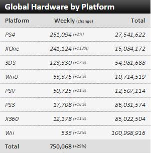 Недельные чарты продаж консолей по версии VGChartz с  24 по 31 октября! Релиз HALO 5! - Изображение 1