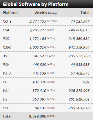 Недельные чарты продаж консолей по версии VGChartz с  24 по 31 октября! Релиз HALO 5! - Изображение 3