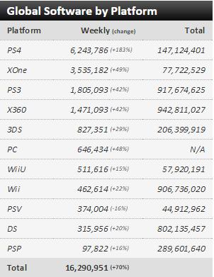 Недельные чарты продаж консолей по версии VGChartz с  31 октября по 7 ноября! COD:Black Ops 3 и NFS! - Изображение 3