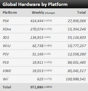 Недельные чарты продаж консолей по версии VGChartz с  31 октября по 7 ноября! COD:Black Ops 3 и NFS! - Изображение 1