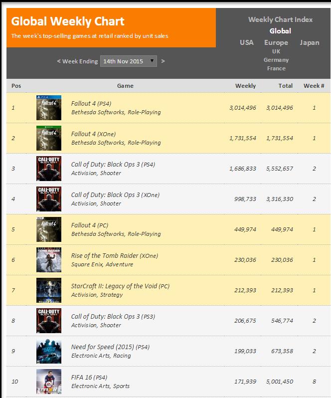 Недельные чарты продаж консолей по версии VGChartz с 7 по 14 ноября ! Плач Ларки, релиз Fallout 4! - Изображение 2